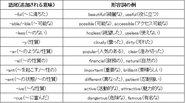 よく使う形容詞の語尾一覧表
