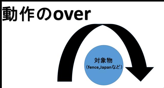前置詞overイメージ画像