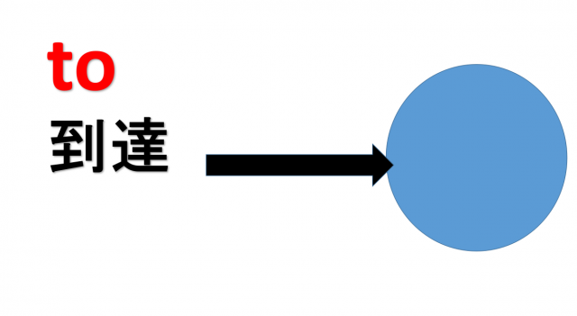 前置詞toイメージ画像