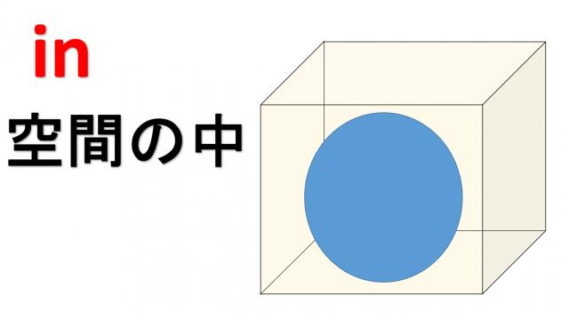 前置詞inイメージ画像