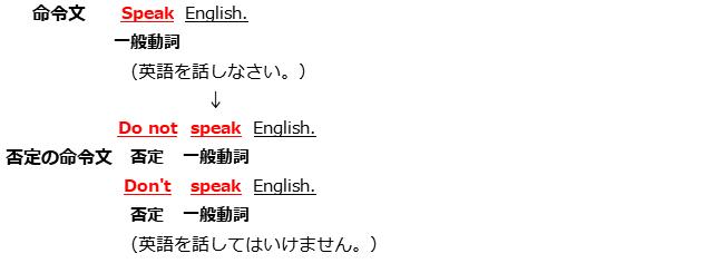 日本語 動詞 命令 否定 推定