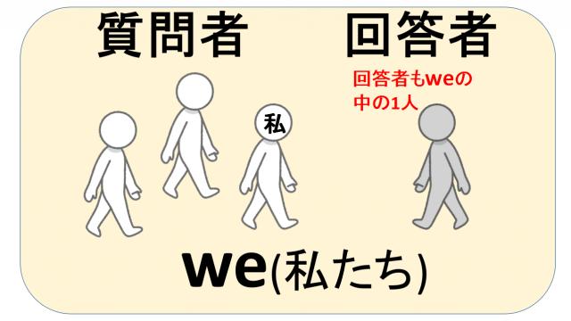 be動詞の疑問文・答え方の画像